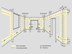 Основные правила электромонтажа электропроводки в помещениях в Ульяновске. Электромонтаж компанией Русский электрик